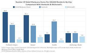 Marijuana Store Density Surpasses Starbucks Mcdonalds In