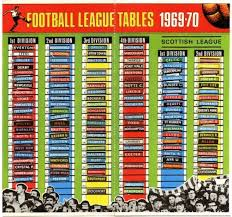 Football League Table Wall Chart League Ladders The Football Attic