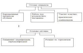 Дипломная работа Диагностика кадрового потенциала предприятия  Дипломная работа Диагностика кадрового потенциала предприятия ru