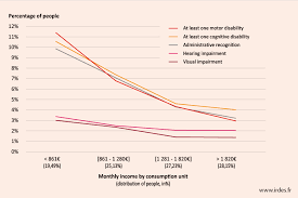Irdes Chart Of June 2014 Share Of Disabled Persons By