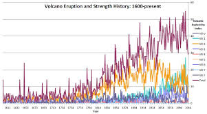 Volcano Chart Worldwide Volcanic Activity On The Rise Ice Age Now