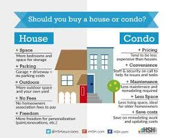 condo or house png Source  Solving the homebuyer s condo or house dilemma