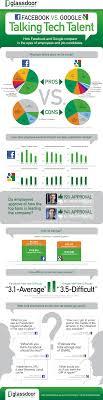 Infographic Facebook Vs Google Talking Tech Talent Glassdoor Blog