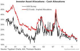 Asset Allocation Chart 2018 Chartbrief 205 Asset Allocation Trends