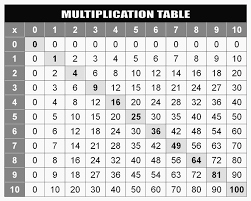 Multiplication Chart 0 50 Multiplication Table Chart
