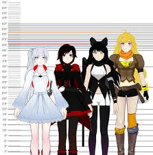 All Things Rwby Nightinngales Yes Hello As Promised Have