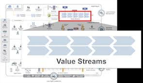 Value Stream Mapping Examples Value Streams Scaled Agile Framework