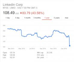 Linkedin Stock Price Chart The Single Biggest Issue Facing Linkedin In 2016 Prominence