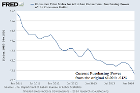 Inquisitive Purchasing Power Of The Dollar Chart 2019
