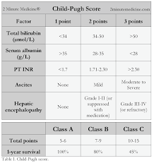Meld Score Survival Chart The Child Pugh Score Prognosis In Chronic Liver Disease And