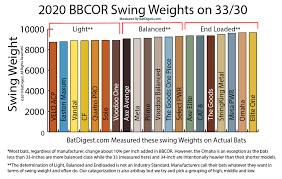 Best 2019 Bbcor Bats 2020 Bbcor Bats We Hit Farthest