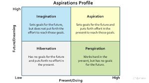 Example Of Career Aspiration Career Aspirations Essay Finance