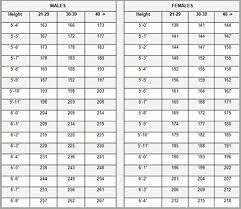 Height And Weight Chart Marines 52 Curious Marine Corps Height And Weight Chart 2019