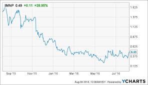 Imnp Stock Chart Immune Pharmaceuticals The Million Dollar Mistake Or