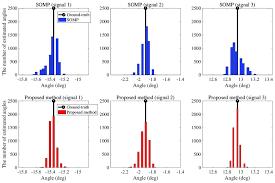 The Histogram Bar Chart Of Doa Estimation Results