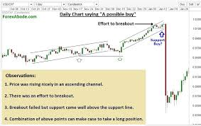Multiple Time Frame Chart Analysis