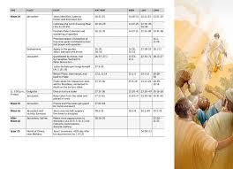 Jesus Death And Resurrection Chart Nwt Study Bible