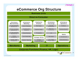 Commerce Org Chart Getting From Here To There How To Assess Your Business