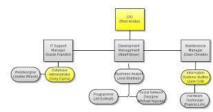 Pizzarama 1 3 Organizational Chart