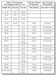 53 Unusual Motrin Tylenol Dosing Chart