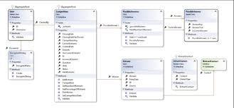 Domain Model Repository Vs Domain Model Vs Data Mapper