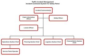 Command Structure Chart Ics System Chart Bedowntowndaytona Com