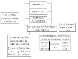 Схема инфраструктура рынка ценных бумаг