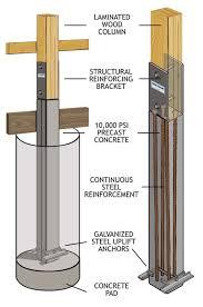 Perma Column Design And Use Guide