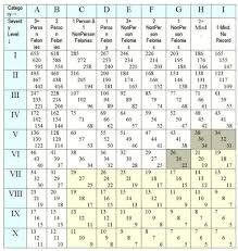 Kansas Court System Chart Kansas Sentencing