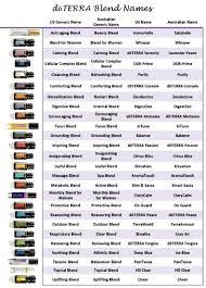 Doterra Conversion Chart Myoils Doterra Blend Names 2017