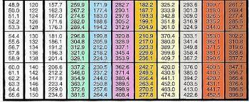 Refrigerant Pressure Temperature Chart 5 Printable Pt Chart Refrigerant Pressure Temperature Chart