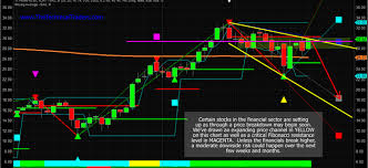 Bac Level Chart Watch The Financial Sector For The Next Topping Pattern