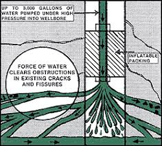 hydrofracking water well. Brilliant Well If Successful Water Pressure Will Steadily Rise To A Maximum Level Then  Suddenly Drop Off And Stabilize The In Indicates That The Formation  Inside Hydrofracking Water Well H