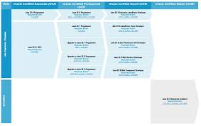 Microsoft Certification Path Chart 7 Steps To Preparing For Java 8 Certification Dzone Java