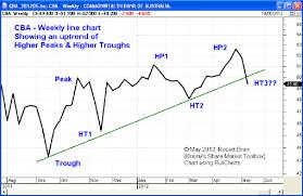 Asx 2000 Chart Bargain Buys Asx
