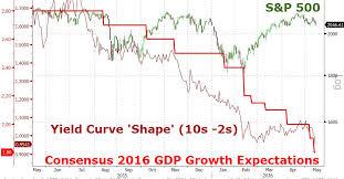 Chart Of The Day Bonds Vs Stocks Vs Reality Zero Hedge