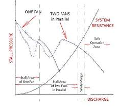 How To Read A Fan Curve Chart Axial Fan Design Wikipedia