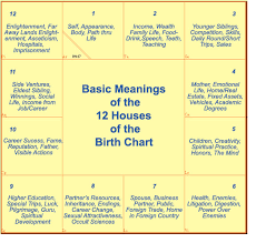 Vedic Natal Chart Calculator Personality As Per Ascendant Lord In 12 Houses Astropeep Com