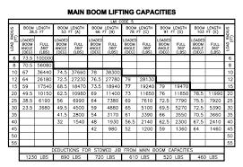 Manitex 50128 Shl Boom Truck Load Chart Range Chart