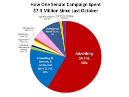 Chart How A Campaign Blows Through Millions Of Dollars In