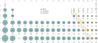 7 3 Sizes Of Atoms And Ions Chemistry Libretexts