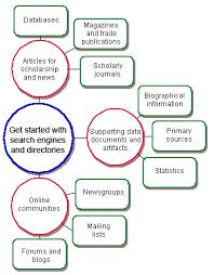 How to do primary research Adriacrazy com