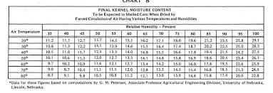 Corn Moisture Equilibrium Chart Viewing A Thread What Temperature Is Too Cold To Run A Bin