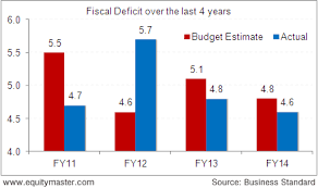 Indias Fiscal Deficit As A Percent Of Gdp Chart Of The