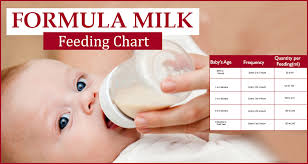 Baby Formula Amount Chart How Much Formula Milk To Give Newborn Baby Formula Feeding