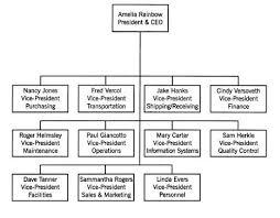 Organization Chart Of Wedding Planner Company Business Organizational Structure Essay Mistyhamel
