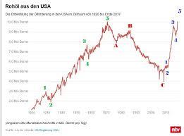Wti Chart Wti Oil Production Chart Wtf Chart Of Today Steemit
