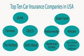 auto car insurance list of the top ten car insurance companies in usa