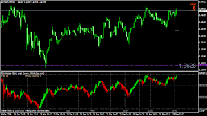 Forex Tick Chart Indicator New Forex Stuff Rw Tick Chart