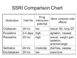 Switching Ssri Chart 12 Ssri Comparison Chart Ssri Snri Side Effects Comparison